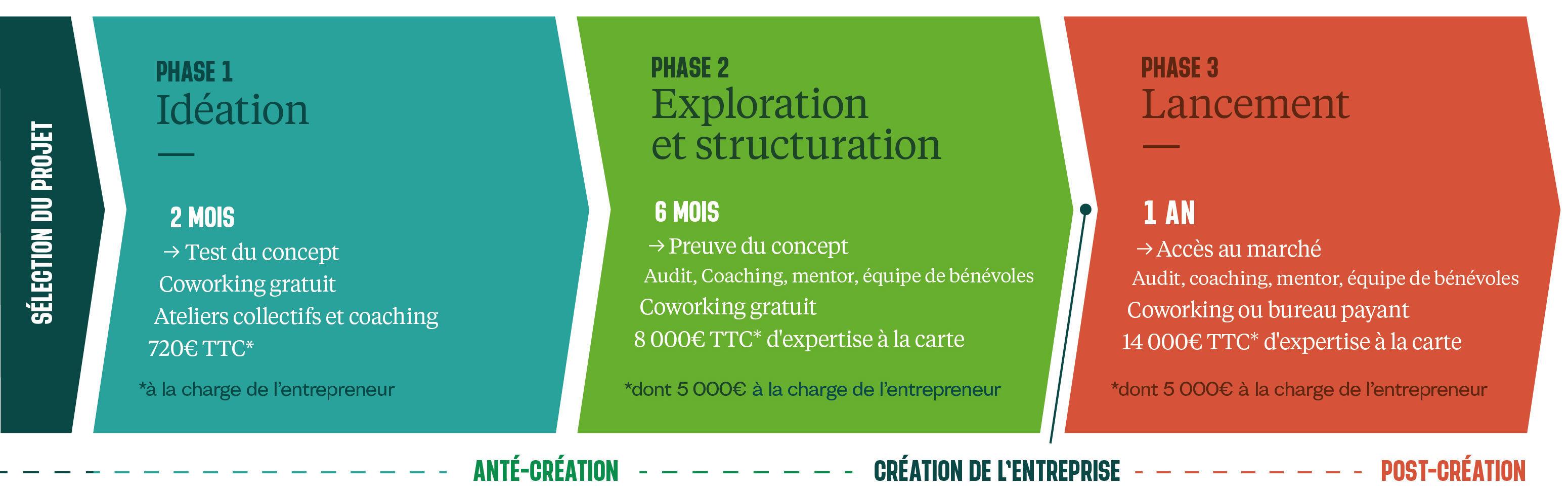 Infographie-phases-incubateur-encadrement
